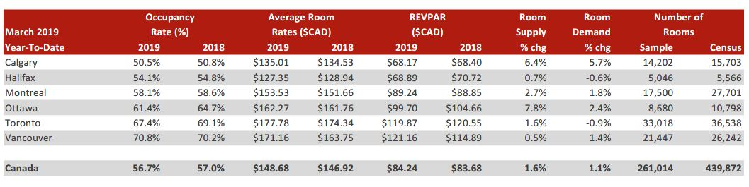 HVS | Canadian Lodging Outlook Quarterly 2019-Q1