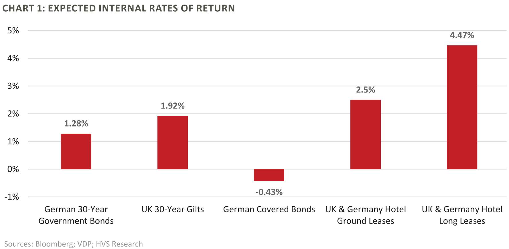 Expected Internal Rates of Return