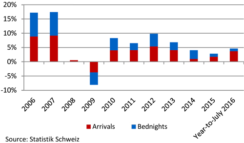% Change in arrivals and bednights