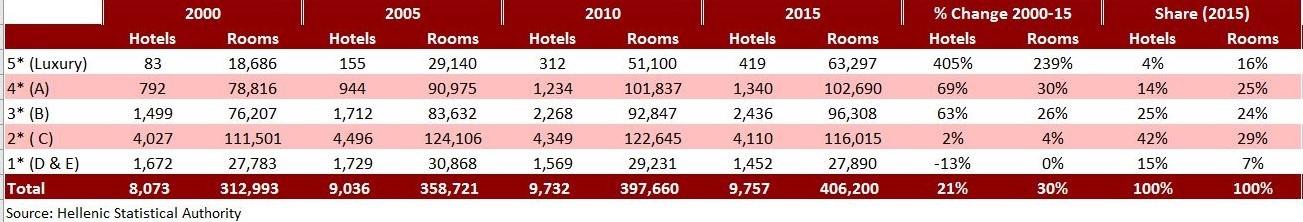hvs hotel room supply capital Welcome to the inaugural edition of our hotel destinations thailand  experts doubt the long-term prospects of the thai capital's hotel  room supply hotel.